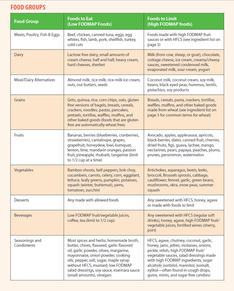 high and Low FODMAPs table.jpg